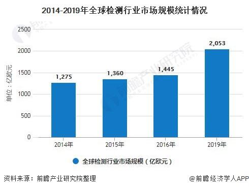 2014-2019年全球检测行业市场规模统计情况