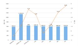 2020年1-3月辽宁省钢材产量及增长情况分析
