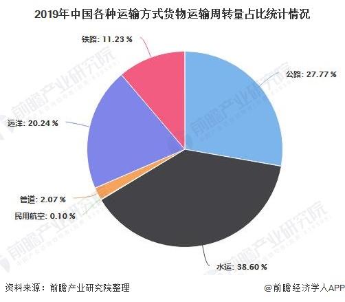 2019年中国各种运输方式货物运输周转量占比统计情况