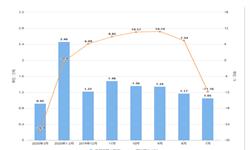 2020年1-3月黑龙江省铝材产量及增长情况分析