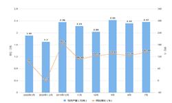 2020年1-3月江苏省合成洗涤剂产量及增长情况分析