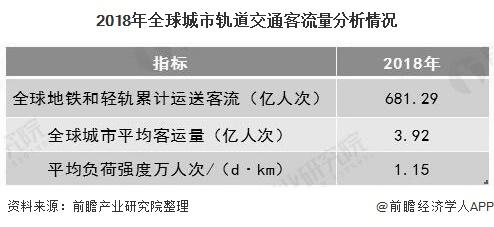 2018年全球城市轨道交通客流量分析情况