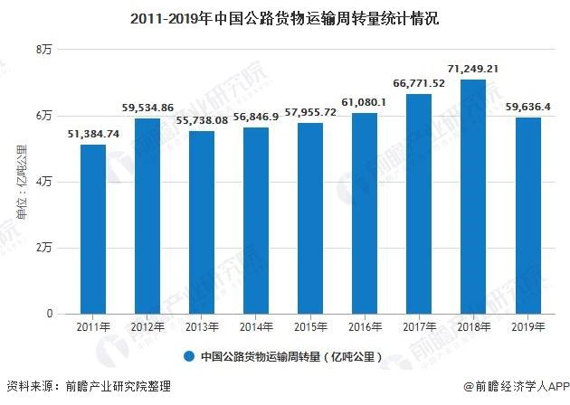 2011-2019年中国公路货物运输周转量统计情况