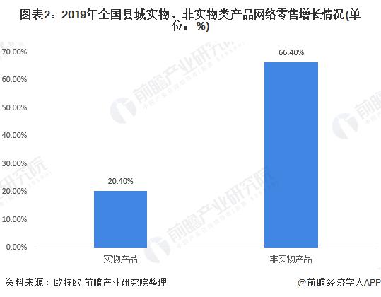 图表2:2019年全国县城实物、非实物类产品网络零售增长情况(单位:%)
