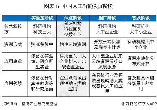 图表1:中国人工智能发展阶段