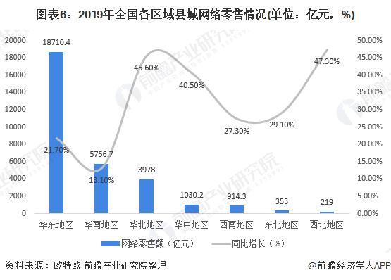 图表6:2019年全国各区域县城网络零售情况(单位:亿元,%)