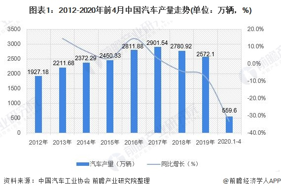 图表1:2012-2020年前4月中国汽车产量走势(单位:万辆,%)