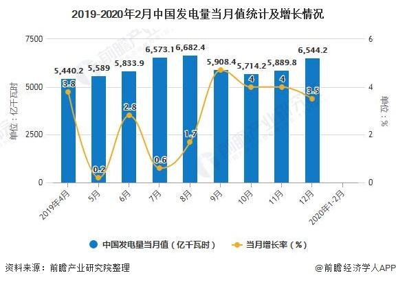 2019-2020年2月中国发电量当月值统计及增长情况