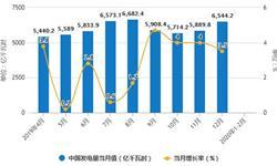 2020年1-2月中国发电行业市场分析:<em>发电量</em>突破万亿千瓦时 累计下降8.2%