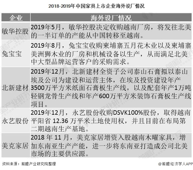 2018-2019年中国家具上市企业海外设厂情况
