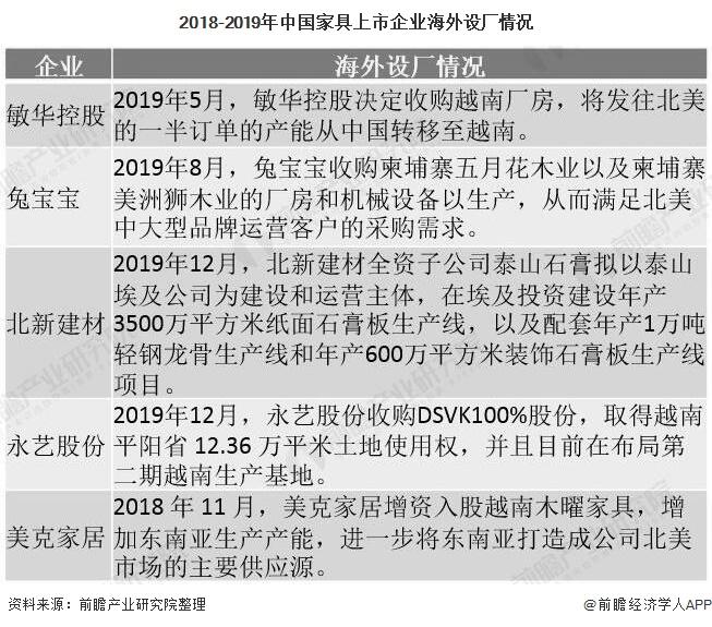 2018-2019年中��家具上市企�I海外�O�S情�r