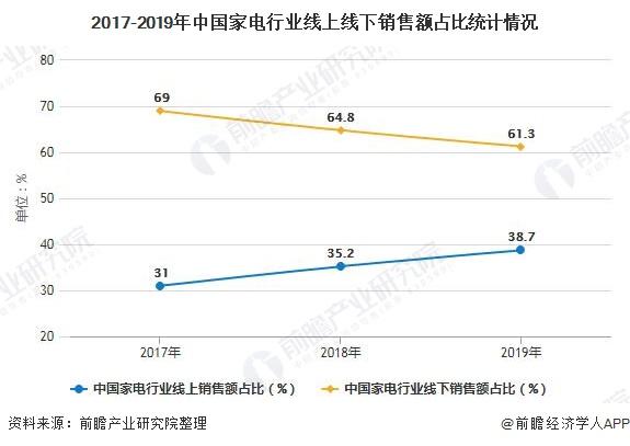2017-2019年中国家电行业线上线下销售额占比统计情况