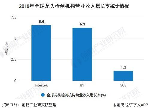 2019年全球龙头检测机构营业收入增长率统计情况