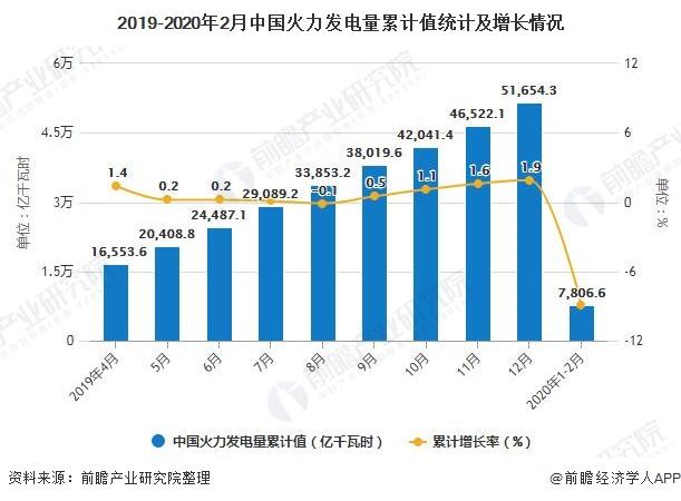 2019-2020年2月中国火力发电量累计值统计及增长情况