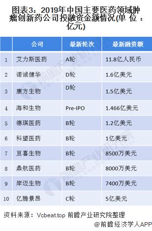 图表3:2019年中国主要医药领域肿瘤创新药公司投融资金额情况(单位:亿元)