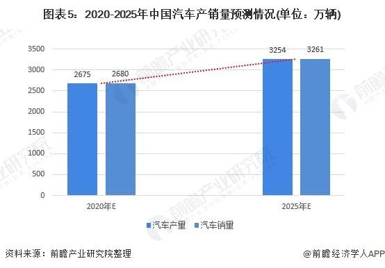 图表5:2020-2025年中国汽车产销量预测情况(单位:万辆)