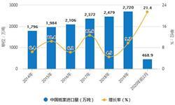 2020年1-2月中国造纸行业市场分析:产量超1400万吨 纸浆<em>进口量</em>将近470万吨