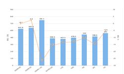 2020年1-4月我国钢材出口量及金额增长情况分析