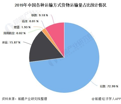 2019年中国各种运输方式货物运输量占比统计情况