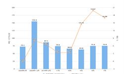 2020年1-3月吉林省发电量及增长情况分析