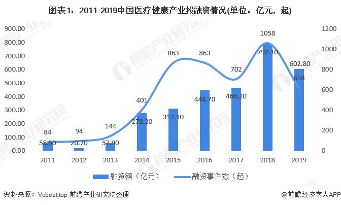图表1:2011-2019中国医疗健康产业投融资情况(单位:亿元,起)