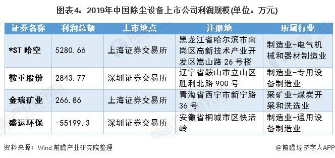 图表4:2019年中国除尘设备上市公司利润规模(单位:万元)