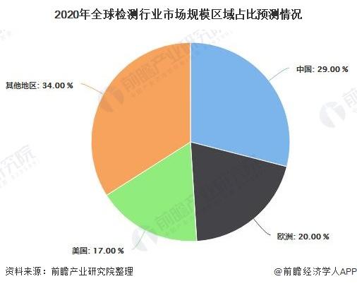 2020年全球检测行业市场规模区域占比预测情况