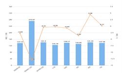 2020年1-3月上海市粗钢产量及增长情况分析