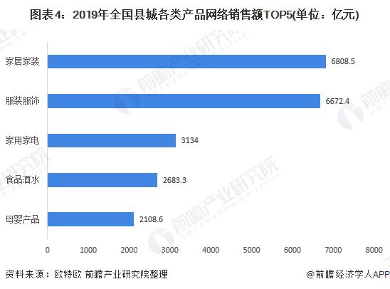 图表4:2019年全国县城各类产品网络销售额TOP5(单位:亿元)
