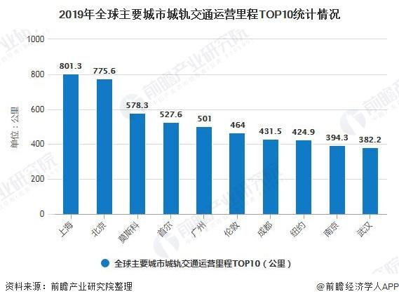 2019年全球主要城市城轨交通运营里程TOP10统计情况