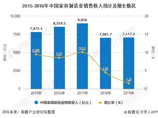 2015-2019年中国家具制造业销售收入统计及增长情况