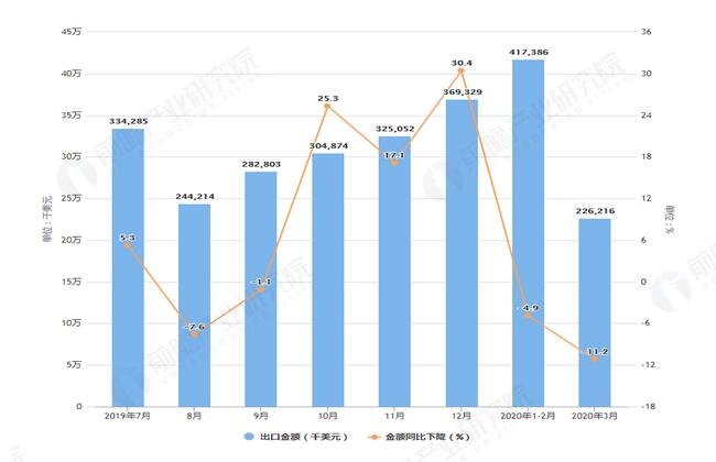 2020年1-3月我国变压器出口量及金额增长情况表