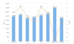 2020年1-3月我国变压器出口量及金额增长情况分析