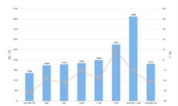 2020年1-3月我国成品油进口量及金额增长情况分析