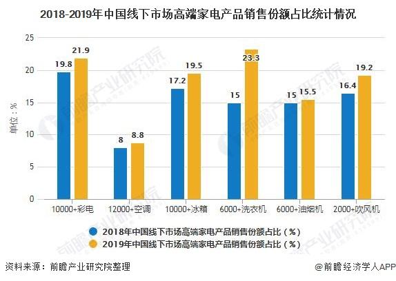 2018-2019年中国线下市场高端家电产品销售份额占比统计情况
