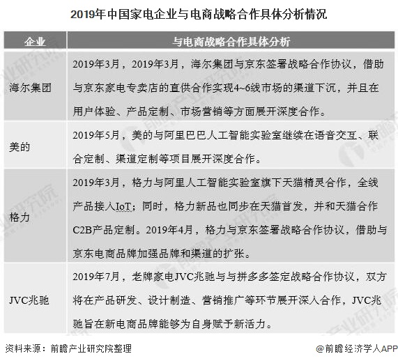 2019年中国家电企业与电商战略合作具体分析情况