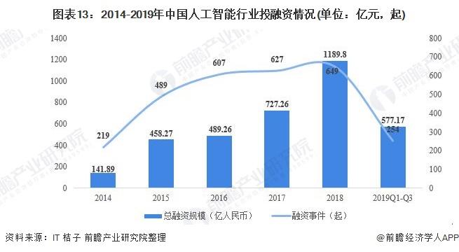 图表13:2014-2019年中国人工智能行业投融资情况(单位:亿元,起)