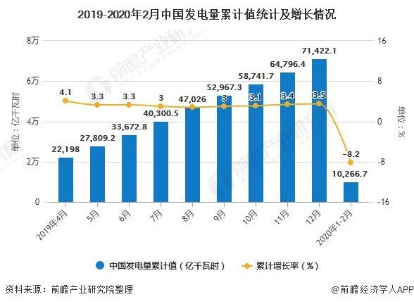 2019-2020年2月中国发电量累计值统计及增长情况