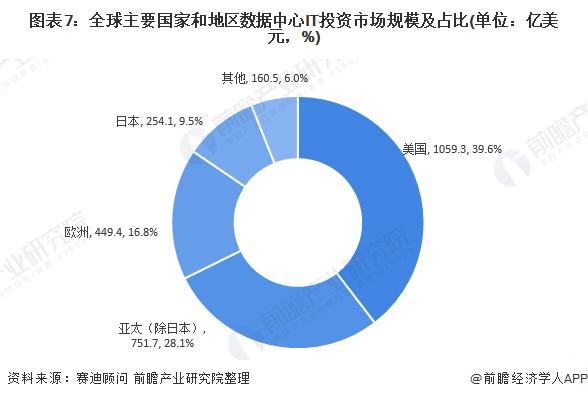 图表7:全球主要国家和地区数据中心IT投资市场规模及占比(单位:亿美元,%)