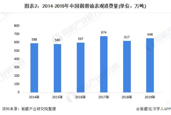 图表2:2014-2019年中国润滑油表观消费量(单位:万吨)