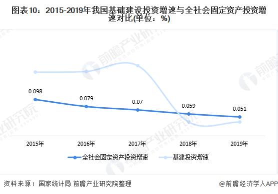 图表10:2015-2019年我国基础建设投资增速与全社会固定资产投资增速对比(单位:%)