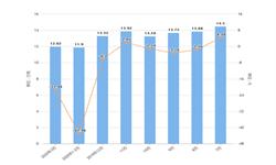 2020年1-3月浙江省纱产量及增长情况分析