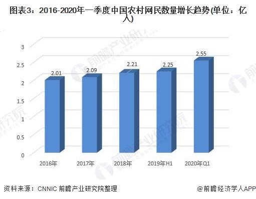 图表3:2016-2020年一季度中国农村网民数量增长趋势(单位:亿人)
