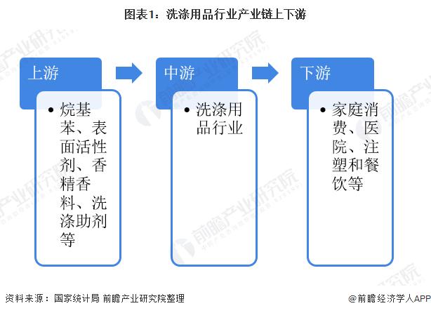 图表1:洗涤用品行业产业链上下游