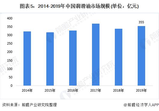 图表5:2014-2019年中国润滑油市场规模(单位:亿元)