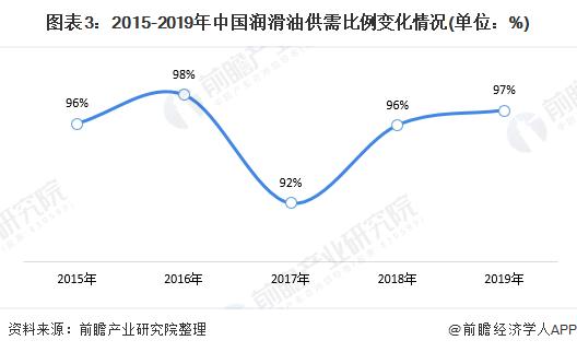 图表3:2015-2019年中国润滑油供需比例变化情况(单位:%)