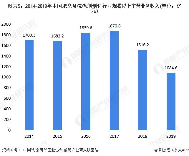 图表5:2014-2019年中国肥皂及洗涤剂制造行业规模以上主营业务收入(单位:亿元)