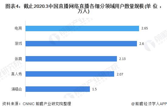图表4:截止2020.3中国直播网络直播各细分领域用户数量规模(单位:万人)
