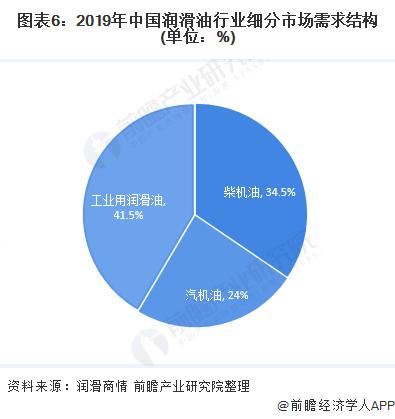 图表6:2019年中国润滑油行业细分市场需求结构(单位:%)