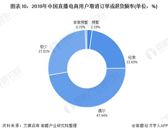 图表10:2019年中国直播电商用户取消订单或退货频率(单位:%)